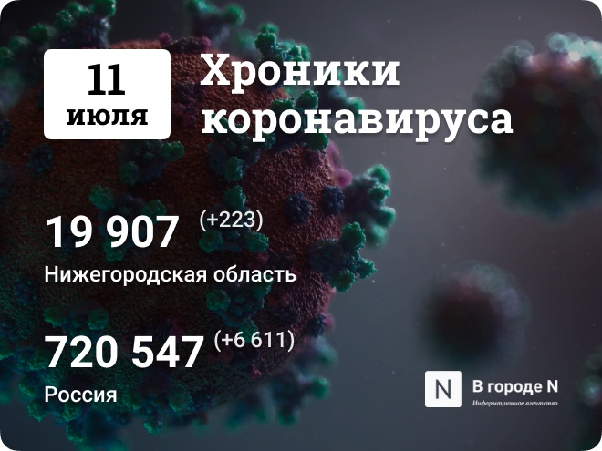 Хроники коронавируса: 11 июля, Нижний Новгород и мир - фото 1