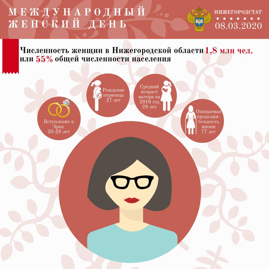 8 марта: нижегородские женщины через призму статистики - фото 2